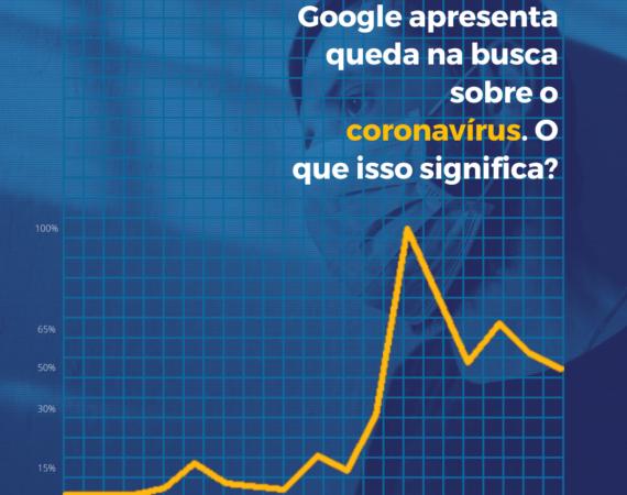 Cai o número de buscas sobre o coronavírus no Google