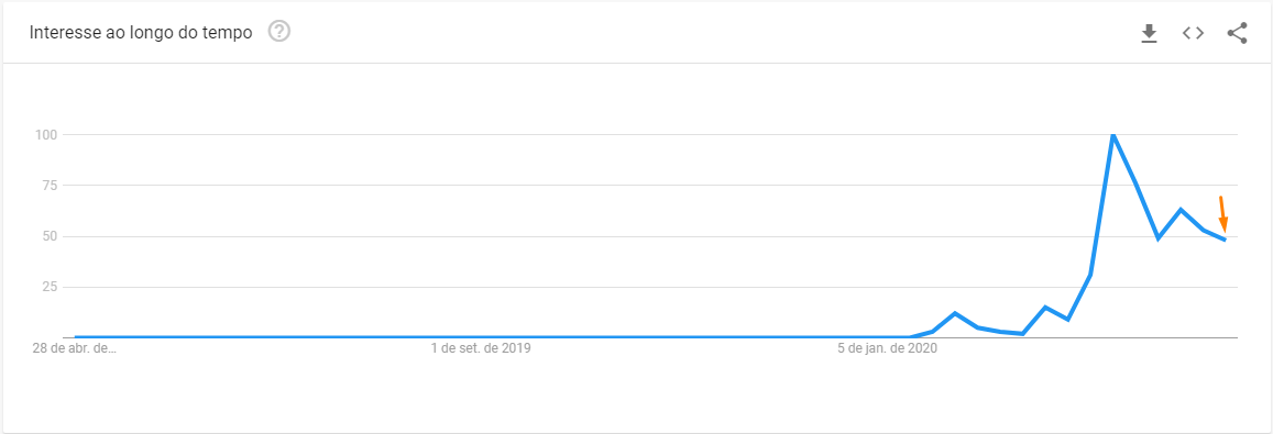 Google Trends Coronavírus Brasil