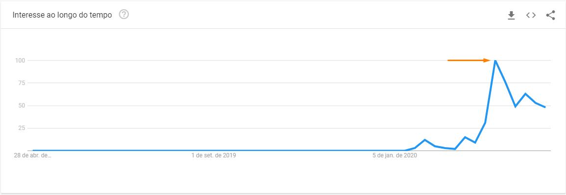 Google Trends Brasil Coronavírus 2020 topo