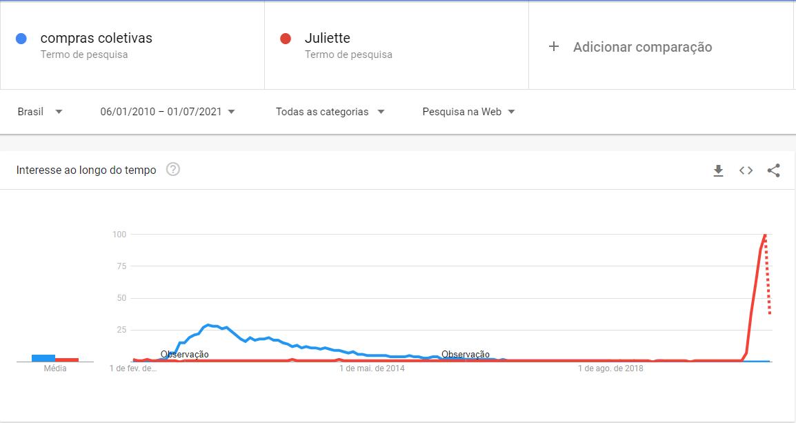 Google Trends Compras Coletivas vs Juliette