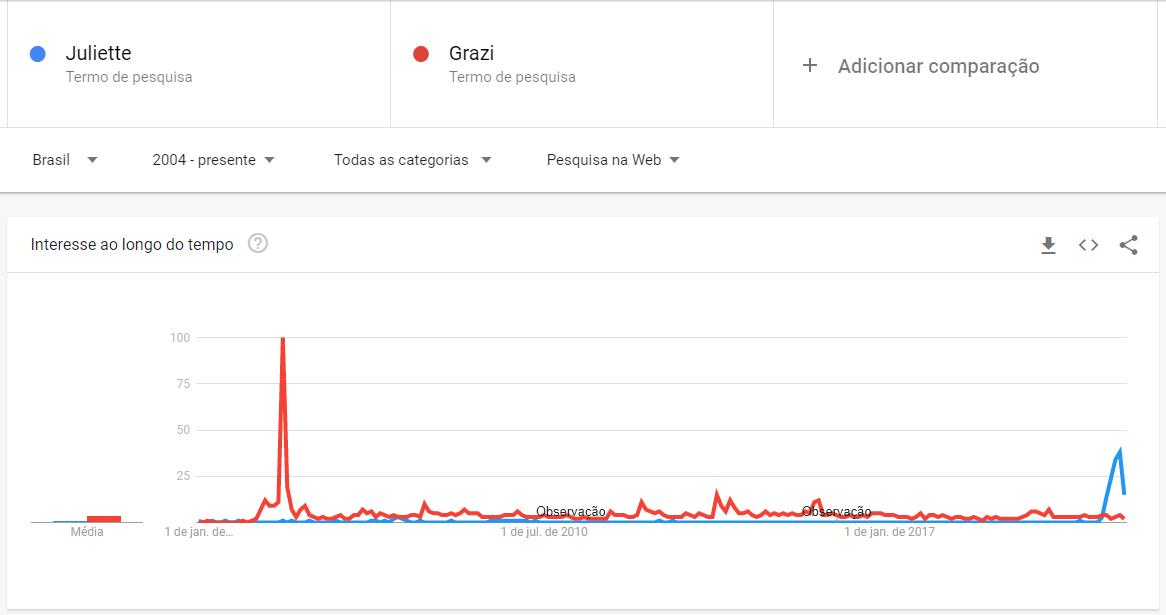 Gráfico Google Trends de Juliette vs Grazi