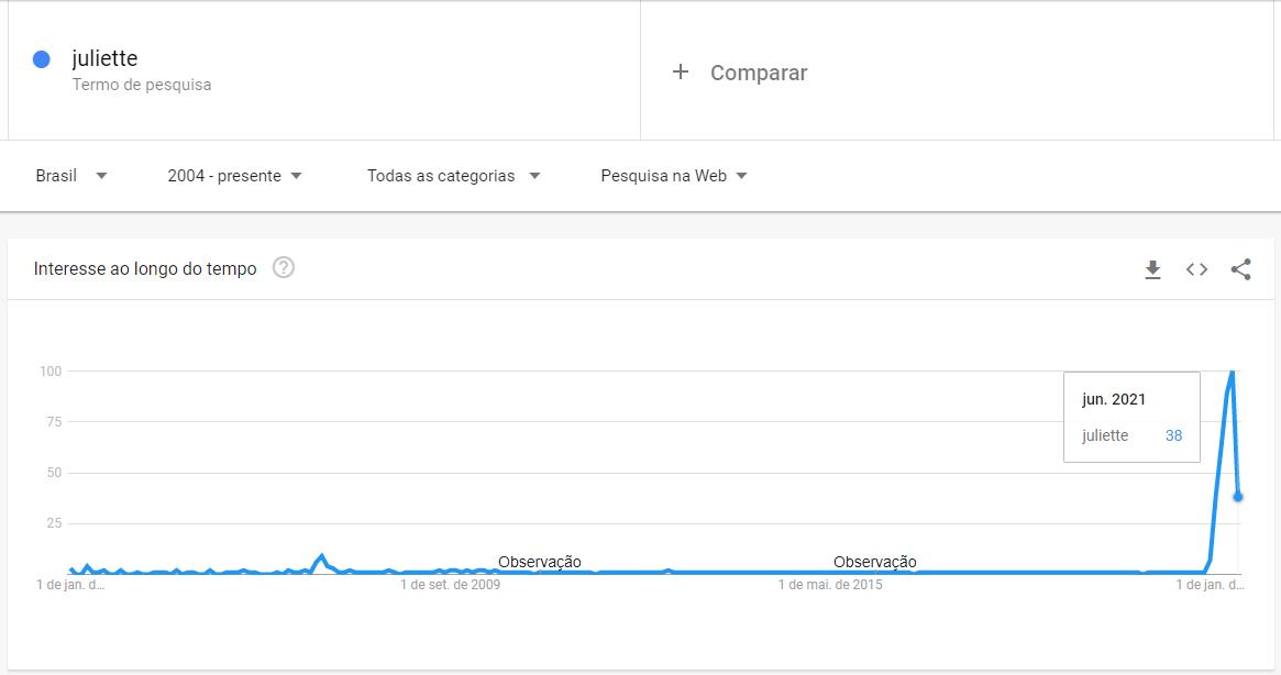 Tendências no Google Trends de Juliette.